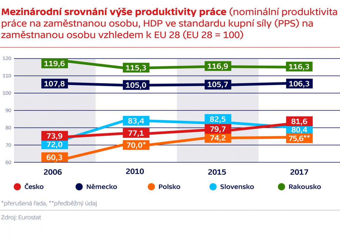 Mezinárodní srovnání výše produktivity práce (nominální produktivita práce na zaměstnanou osobu, HDP ve standardu kupní síly (PPS) na zaměstnanou osobu vzhledem k EU 28 (EU28 = 100)