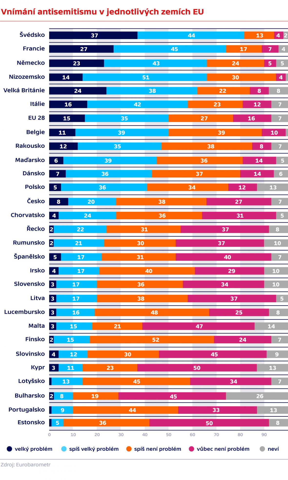 Vnímání antisemitismu v jednotlivých zemích EU
