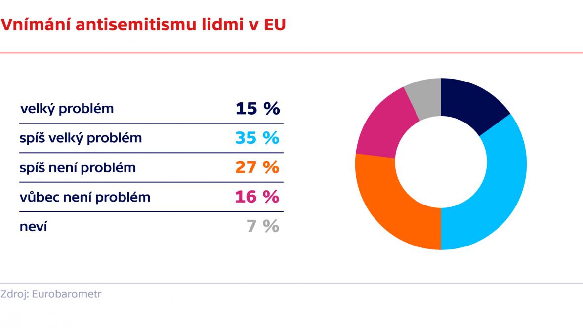 Vnímání antisemitismu lidmi v EU