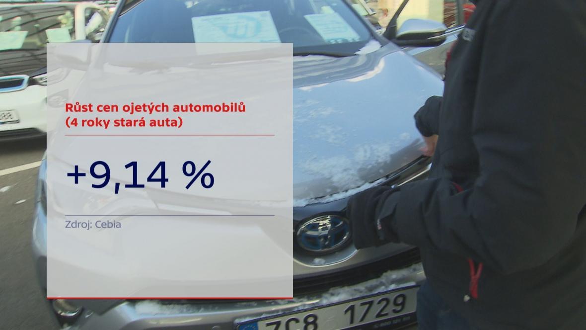 Zdražování ojetých aut