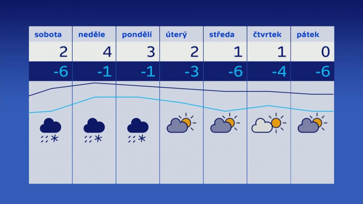 Předpověď počasí na konec ledna