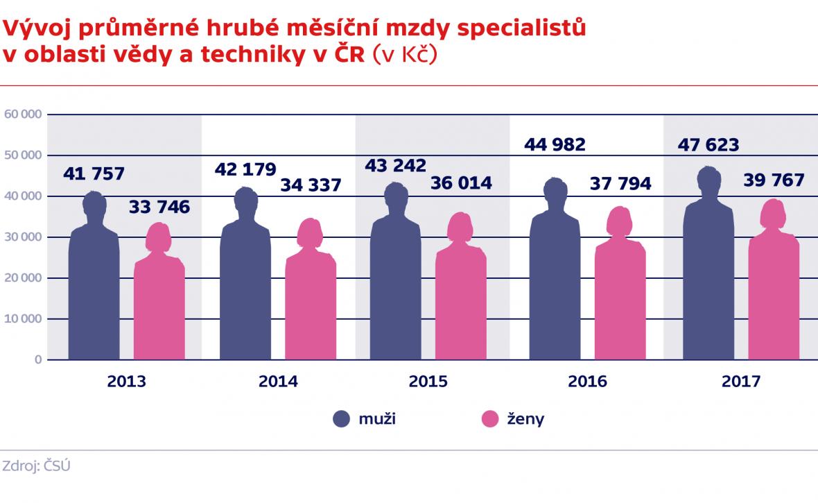 Vývoj průměrné hrubé měsíční mzdy specialistů v oblasti vědy a techniky v ČR (v Kč)