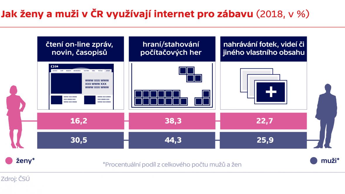 Jak ženy a muži v ČR využívají internet pro zábavu (2018, v %)