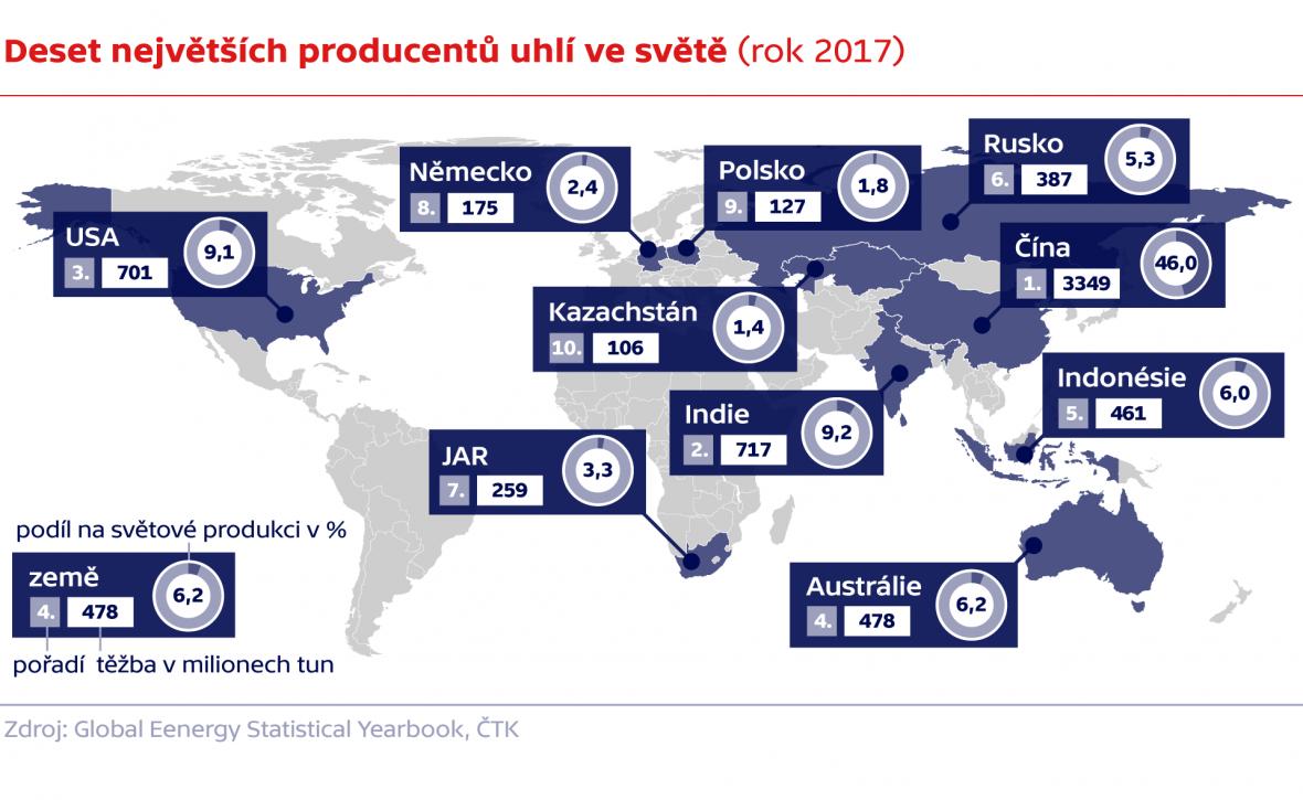 Deset největších producentů uhlí ve světě (rok 2017)