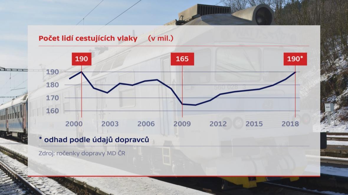 Vývoj počtu cestujících v letech