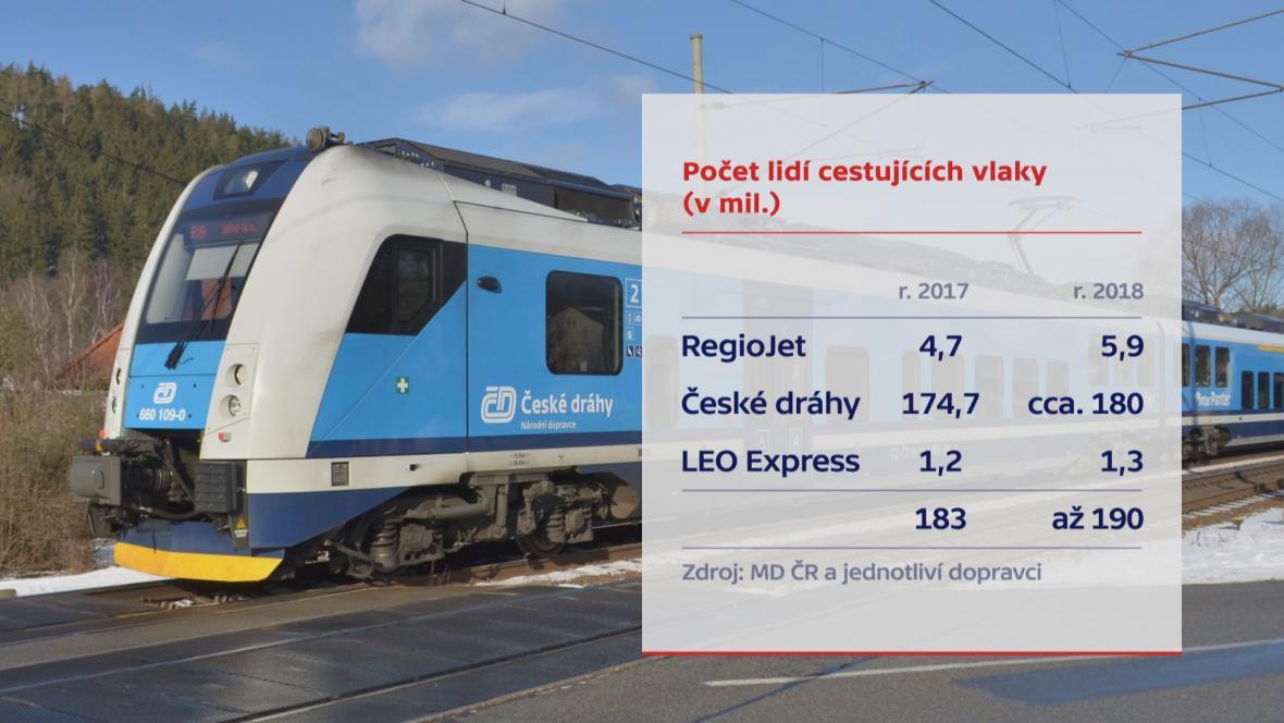 Počet lidí cestujících vlaky