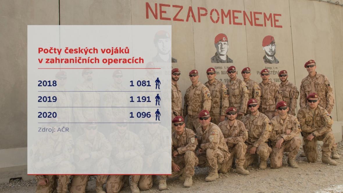 Počty českých vojáků v zahraničních operacích