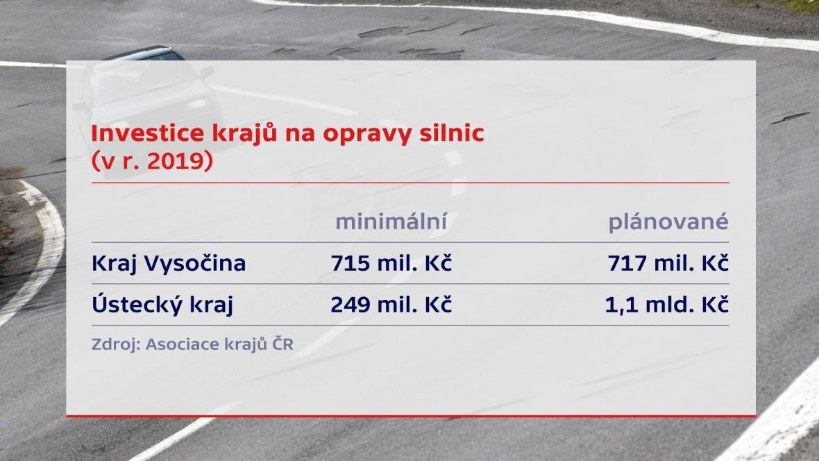 Investice krajů na opravy silnic