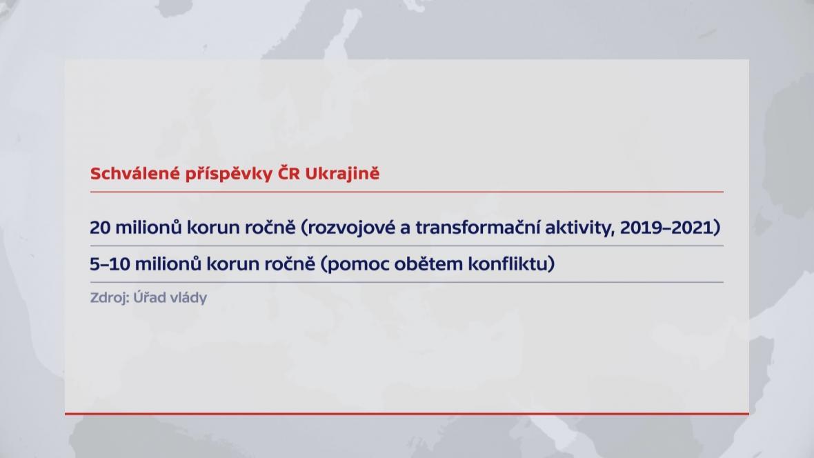 Schválené příspěvky ČR Ukrajině
