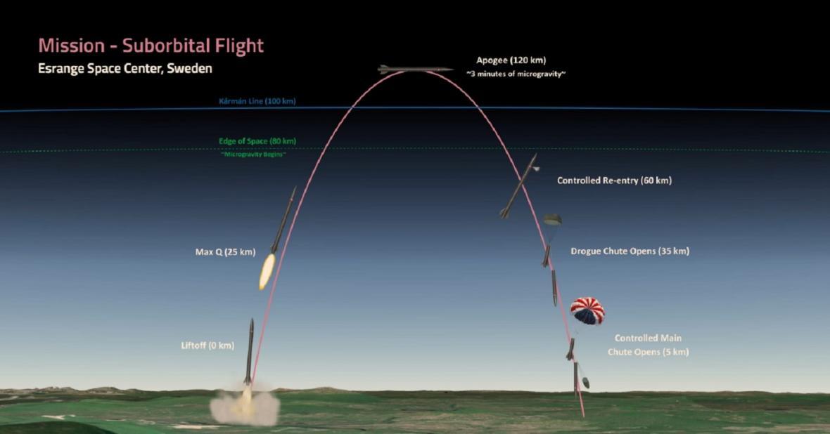 Schéma letu rakety Anubis