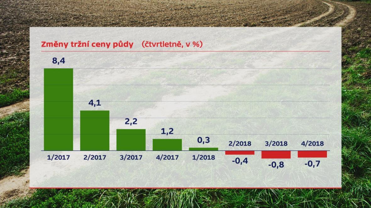 Cena zemědělské půdy