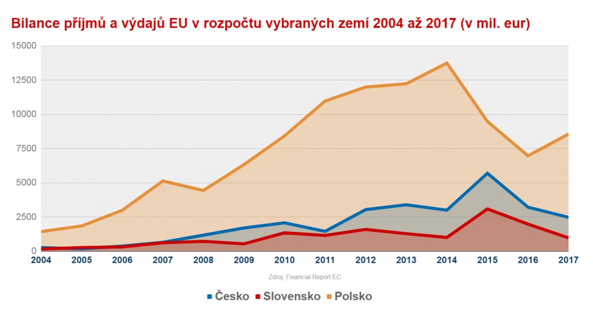 Čistá pozice Česka, Slovenka a Polska