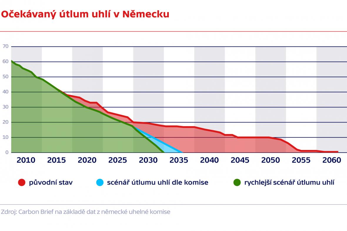 Očekávaný útlum uhlí v Německu