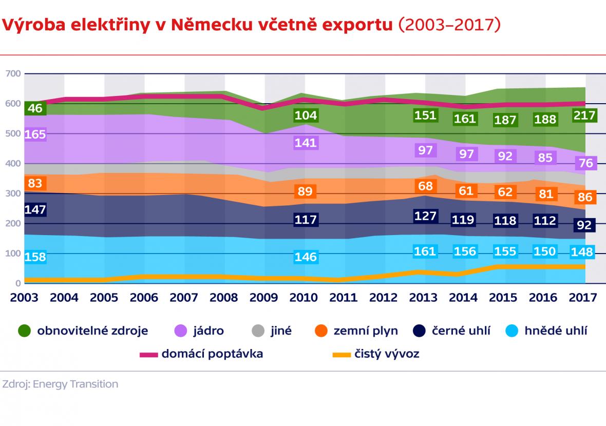Výroba elektřiny v Německu včetně exportu (2003–2017)