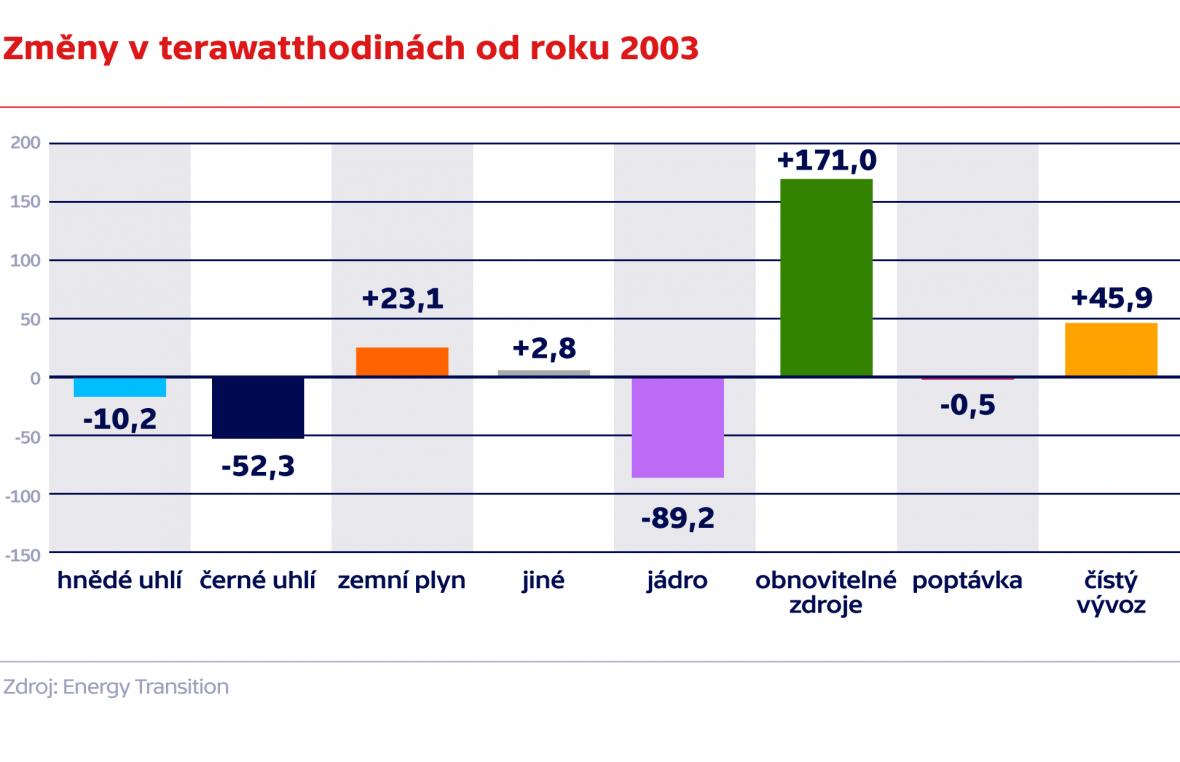 Změny v terawatthodinách od roku 2003
