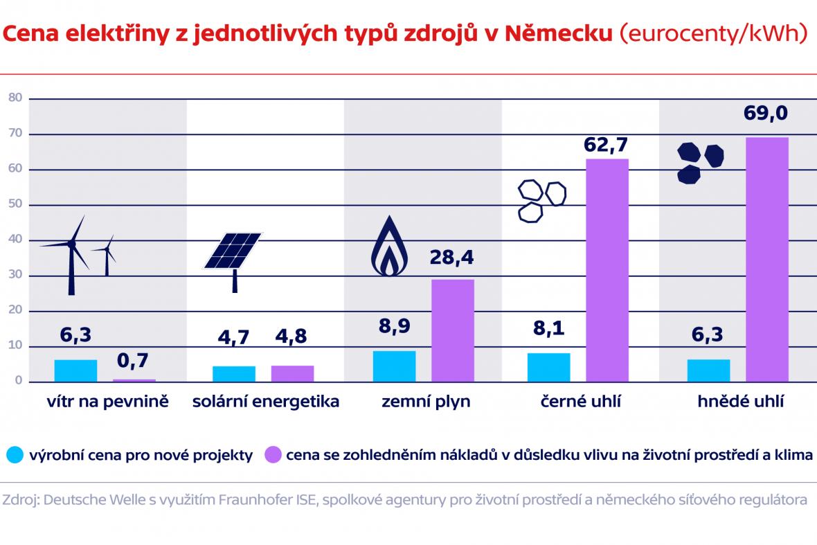 Cena elektřiny z jednotlivých typů zdrojů v Německu (eurocenty/kWh)