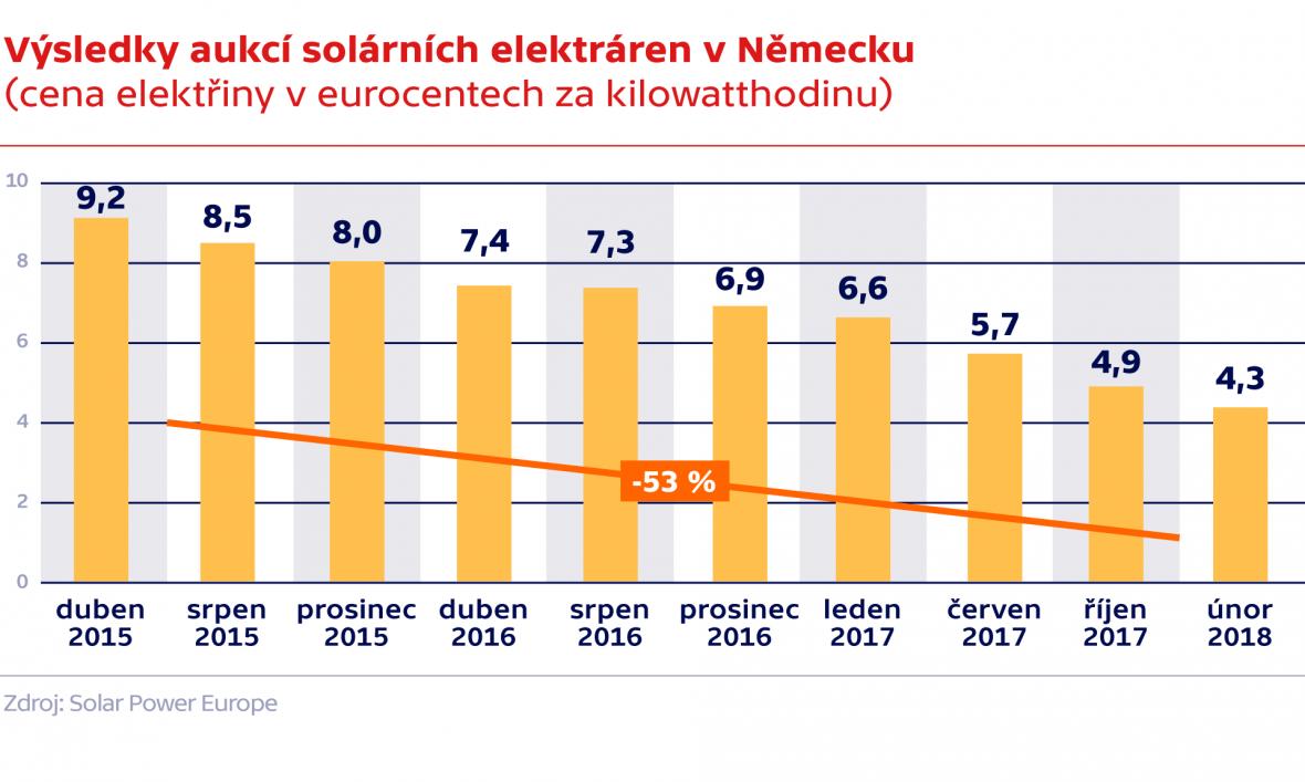 Výsledky aukcí solárních elektráren v Německu (cena elektřiny v eurocentrech za kilowatthodinu)