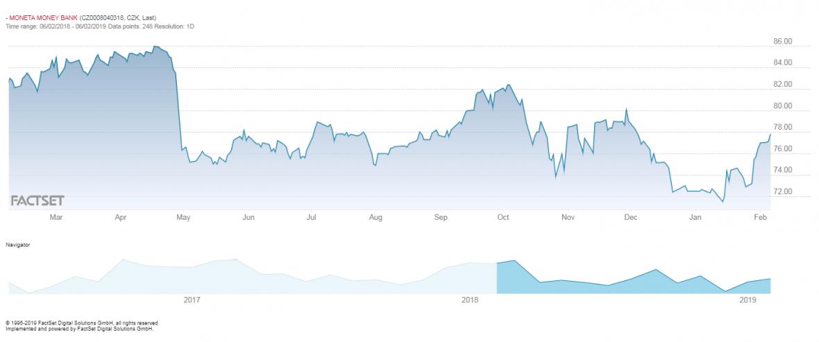 Vývoj ceny akcií Monety na pražské burze v uplynulém roce