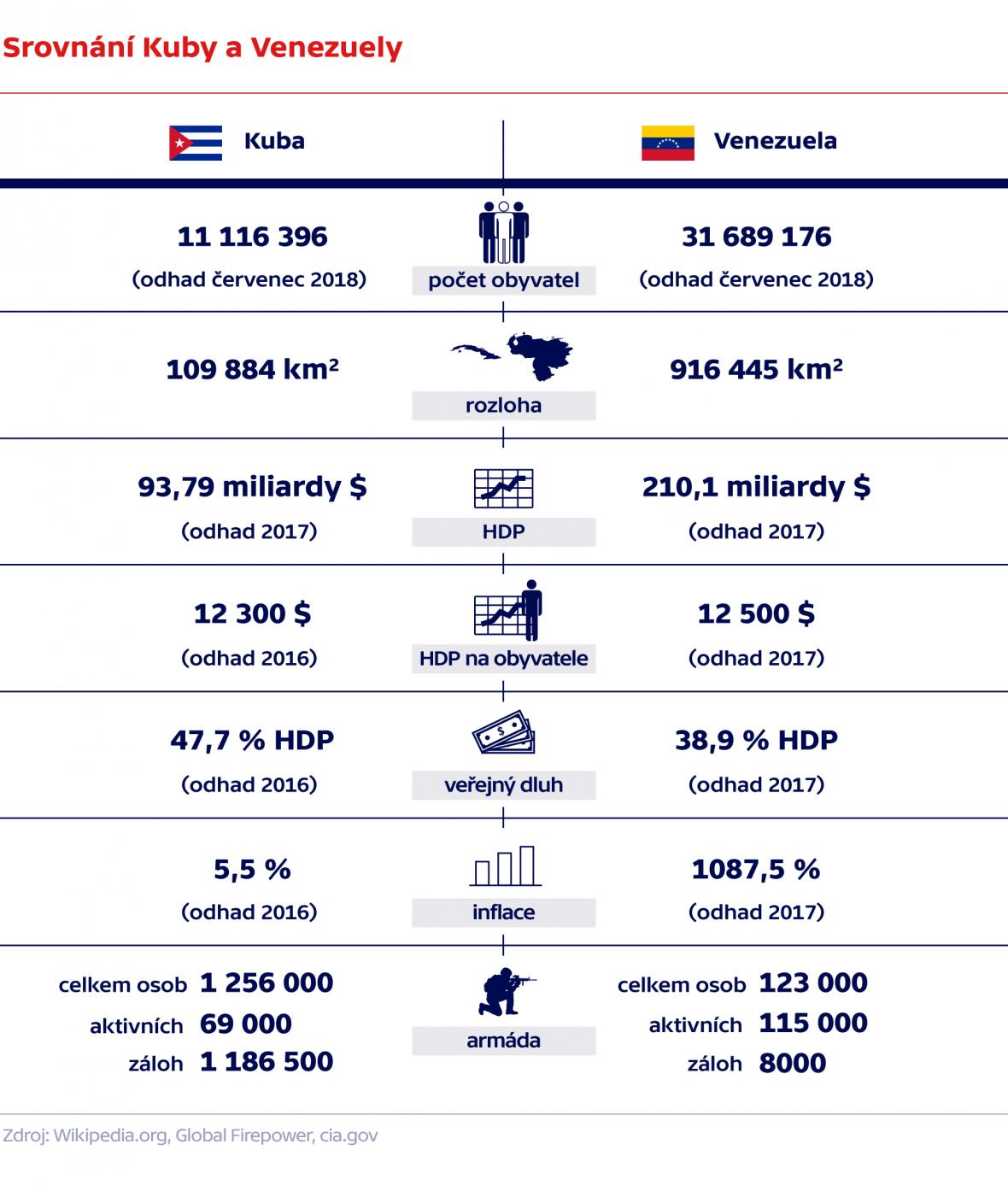 Srovnání Kuby a Venezuely