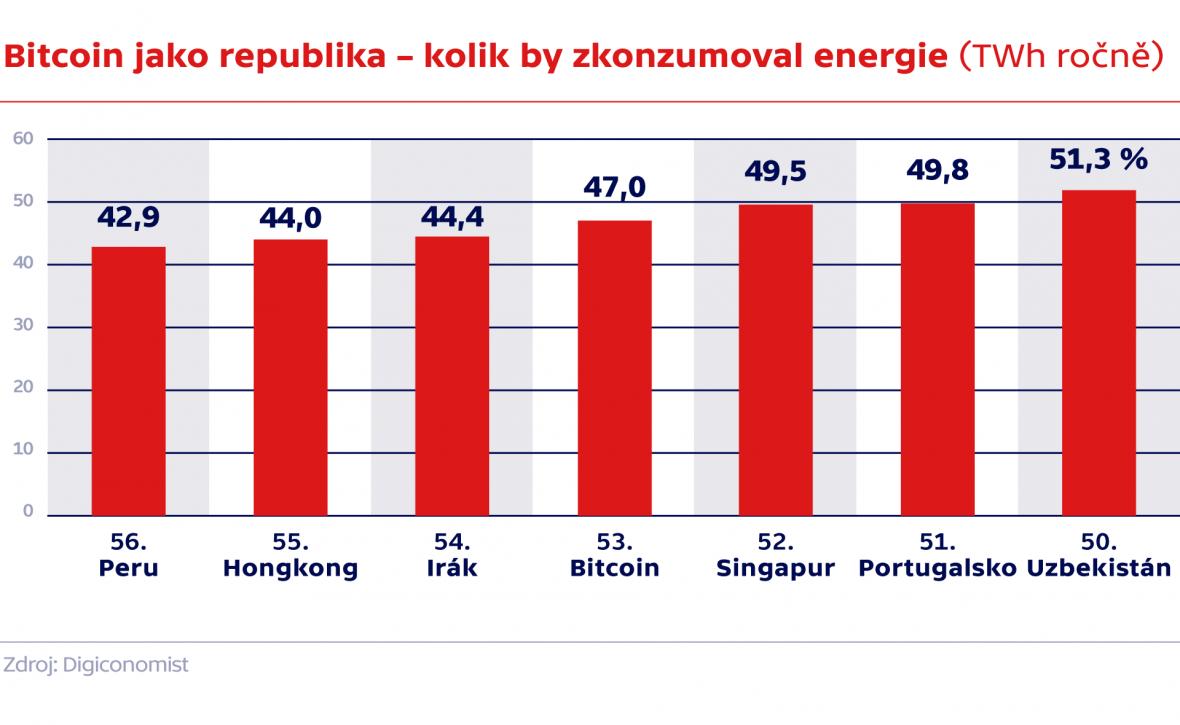Bitcoin jako republika – kolik by zkonzumoval energie (TWh ročně)