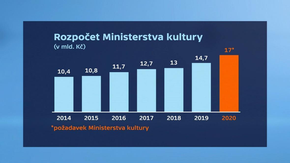 Rozpočet ministerstva kultury