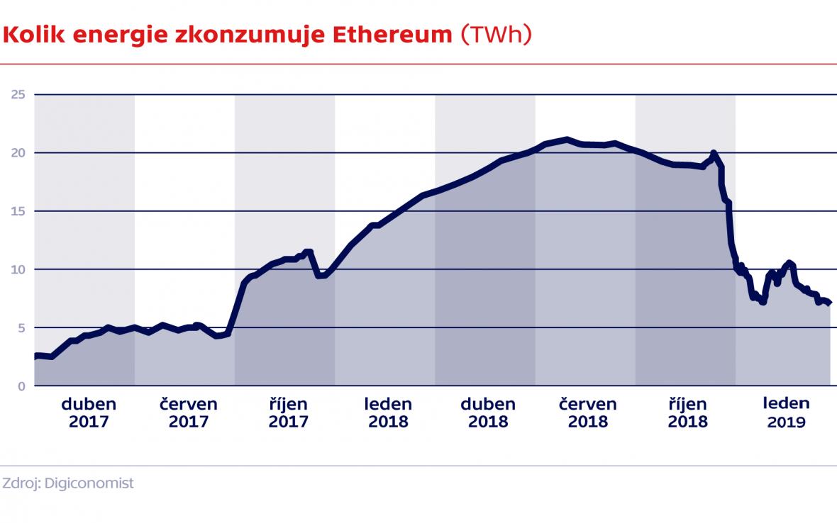 Kolik energie zkonzumuje Ethereum (TWh)