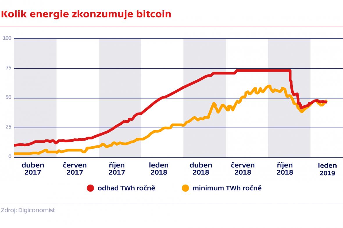 Kolik energie zkonzumuje bitcoin