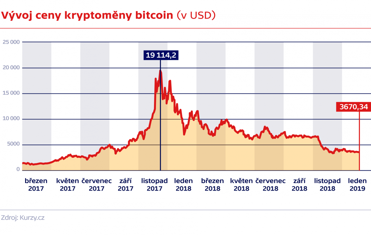 Vývoj bitcoinu za poslední dva roky