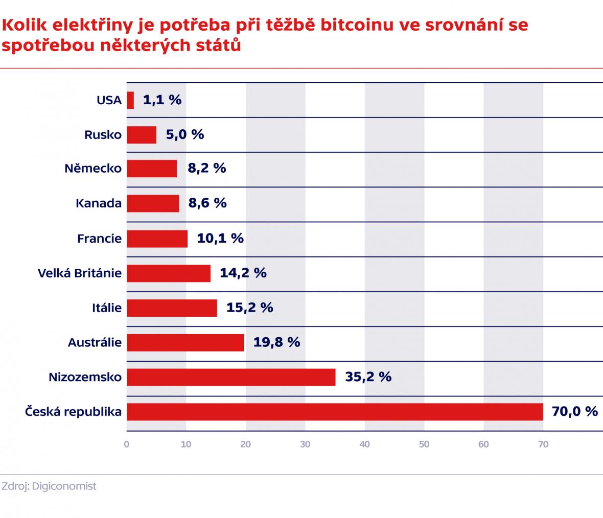 Kolik energie se spotřebuje při těžbě bitcoinu v porovnání s některými národy