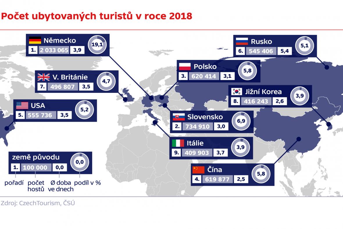 Počet ubytovaných turistů v roce 2018
