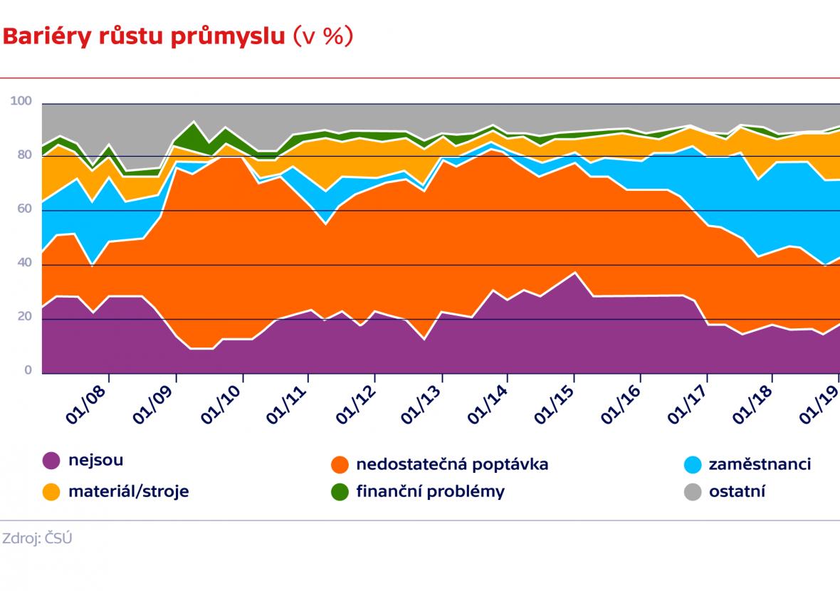 Bariéry růstu průmyslu (v %)