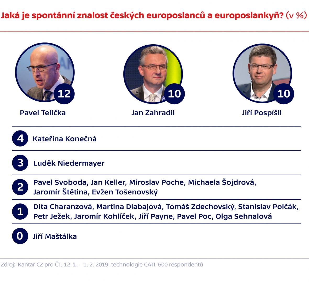 Jaká je spontánní znalost českých europoslanců a europoslankyň? (v %)