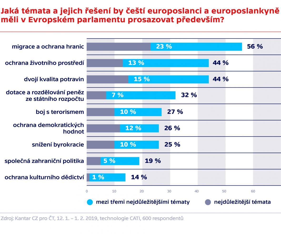 Jaká témata a jejich řešení by čeští europoslanci a europoslankyně měli v Evropském parlamentu prosazovat především?