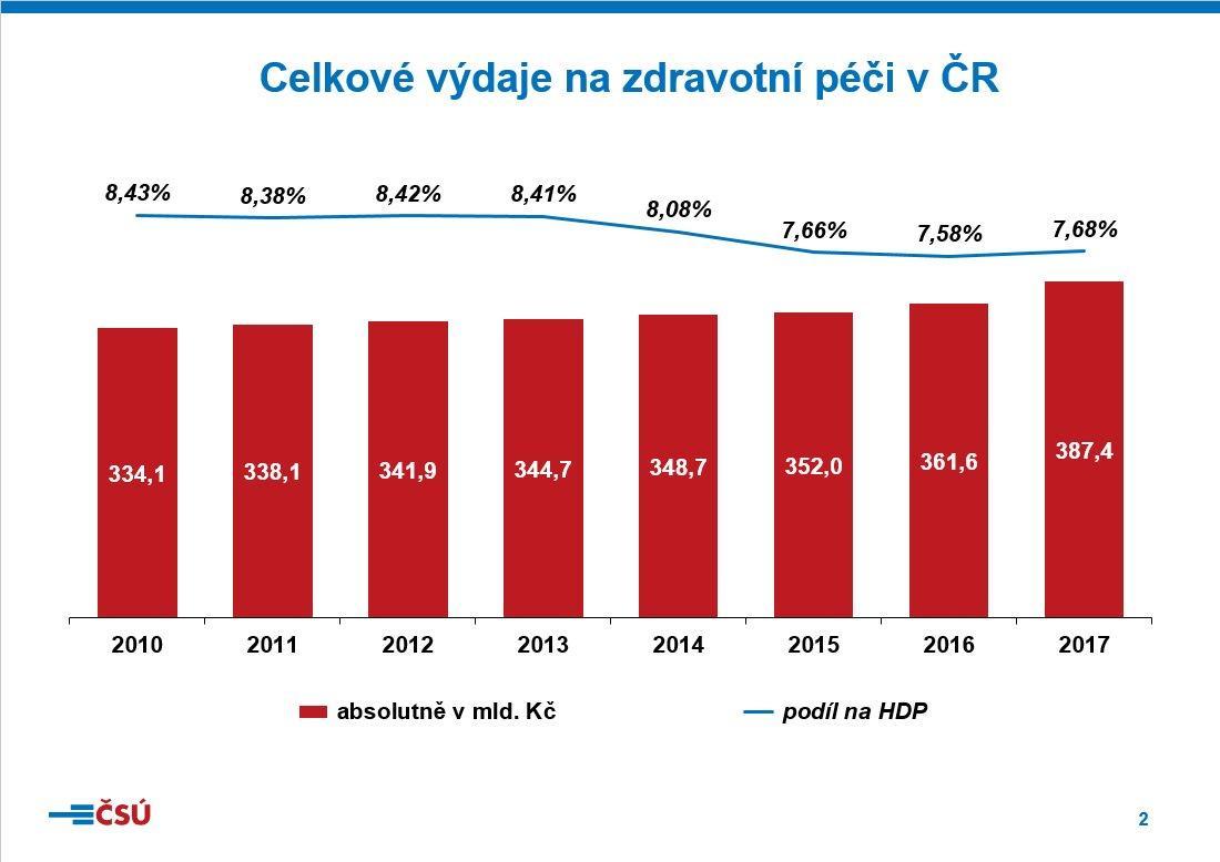 Celkové výdaje na zdravotní péči v ČR