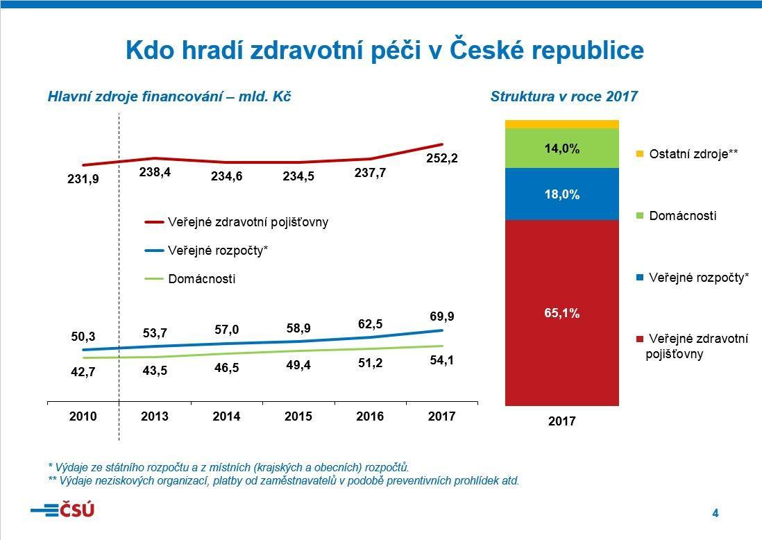 Kdo hradí zdravotní péči v České republice