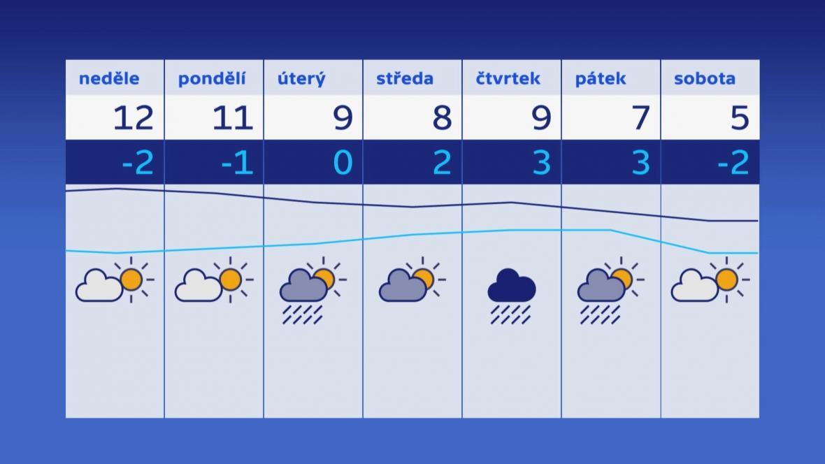 Předpověď počasí na dny od 17. do 23. února