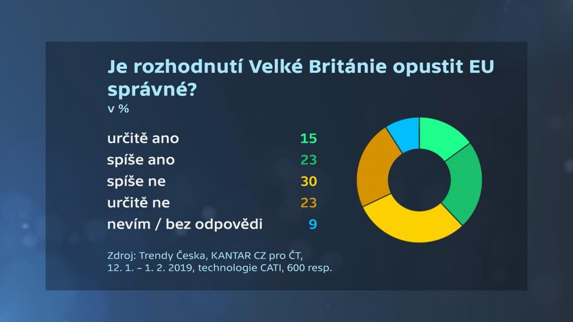 Souhlasí Češi s brexitem?