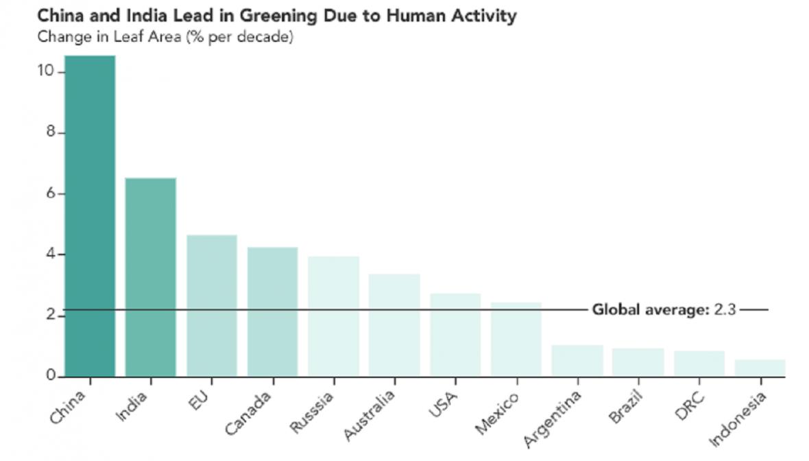 Které země udělaly nejvíc pro zelenější Zemi