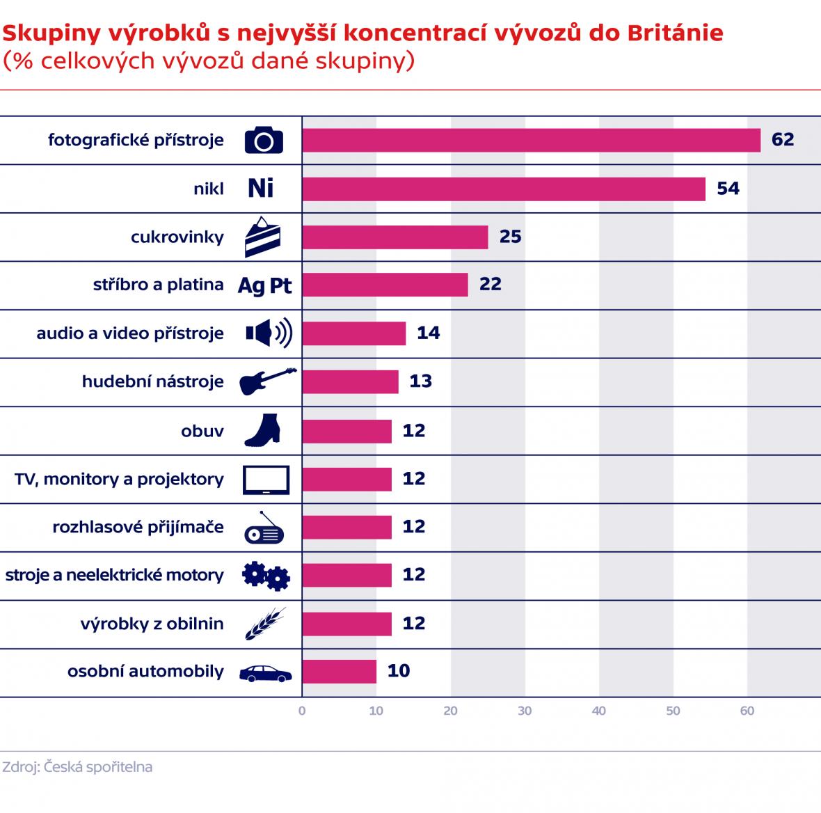 Skupiny výrobků s nejvyšší koncentrací vývozů do UK (% celkových vývozů dané skupiny)