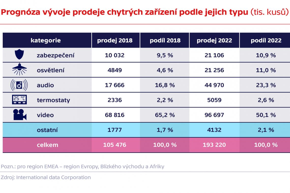 Prognóza vývoje prodeje chytrých zařízení podle jejich typu (tis. kusů)