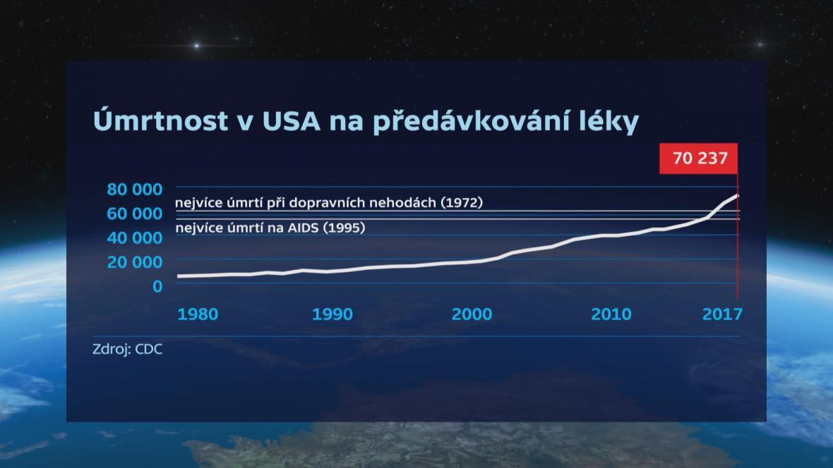 Úmrtnost v USA na předávkování léky