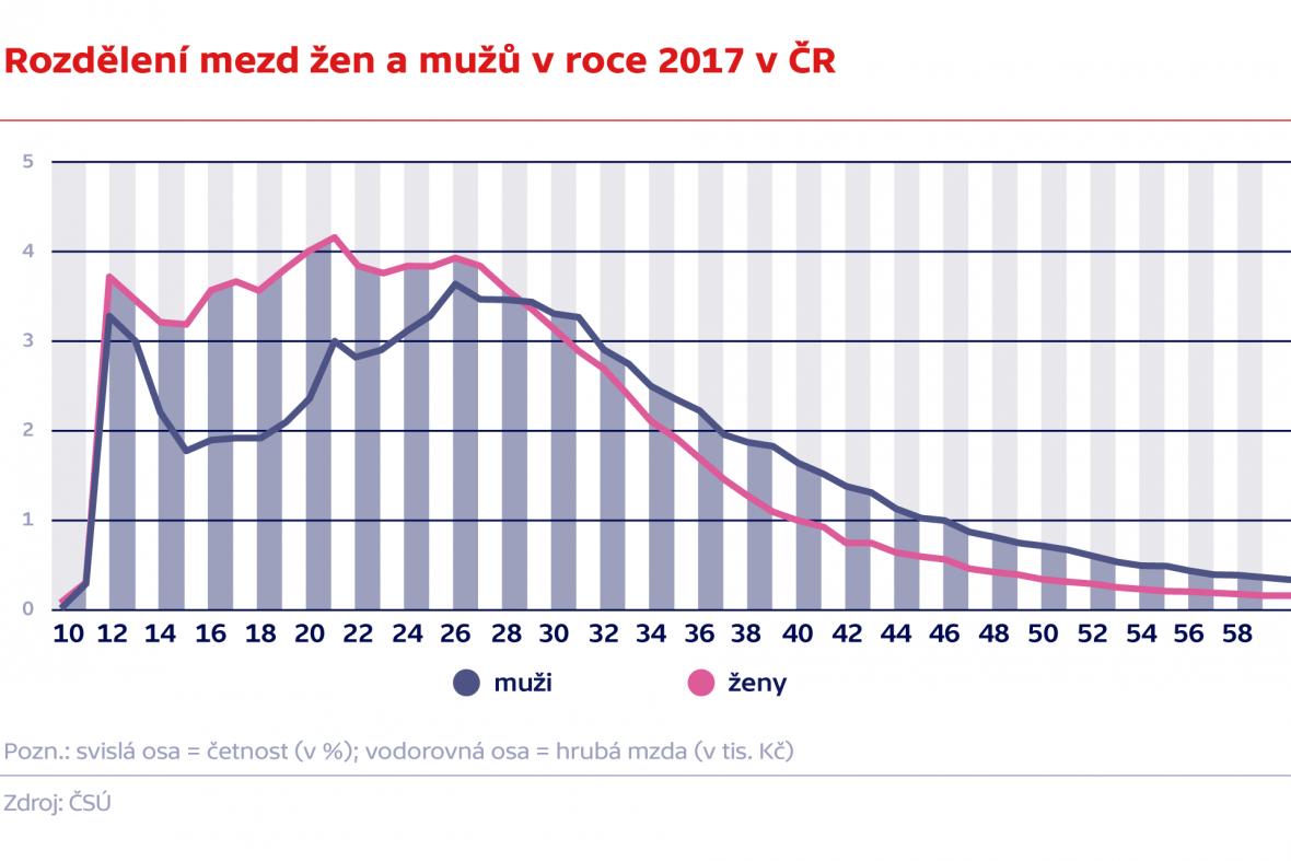 Rozdělení mezd žen a mužů v roce 2017 v ČR