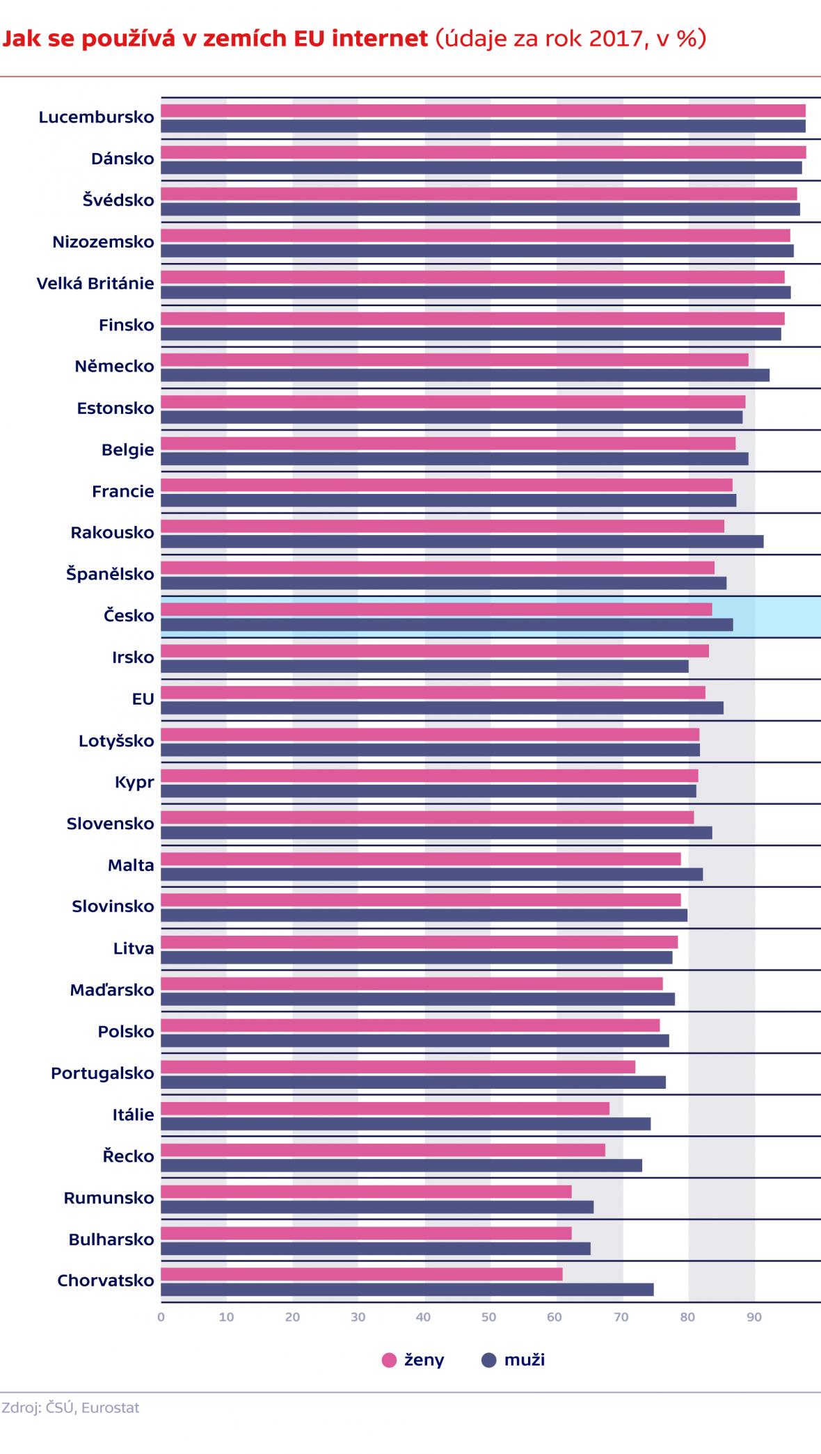 Jak se používá v zemích EU internet (údaje za rok 2017)