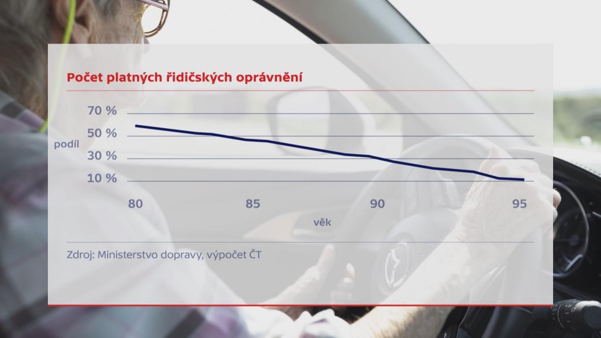 Podíl platných řidičských oprávnění vzhledem k věku řidičů