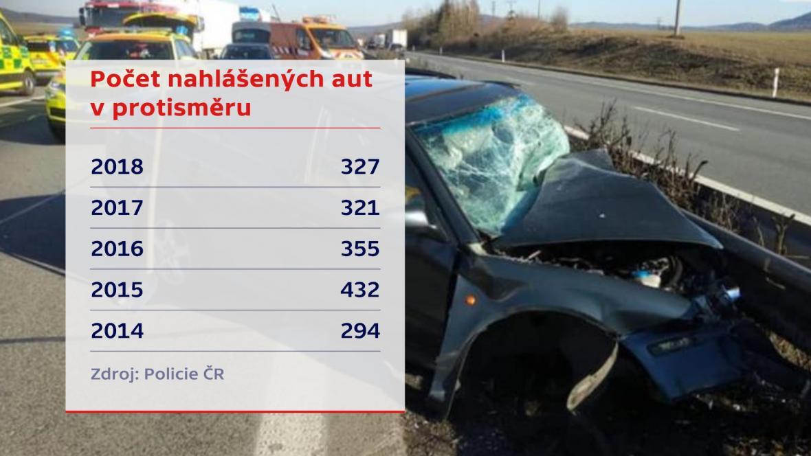 Počet nahlášených aut v protisměru