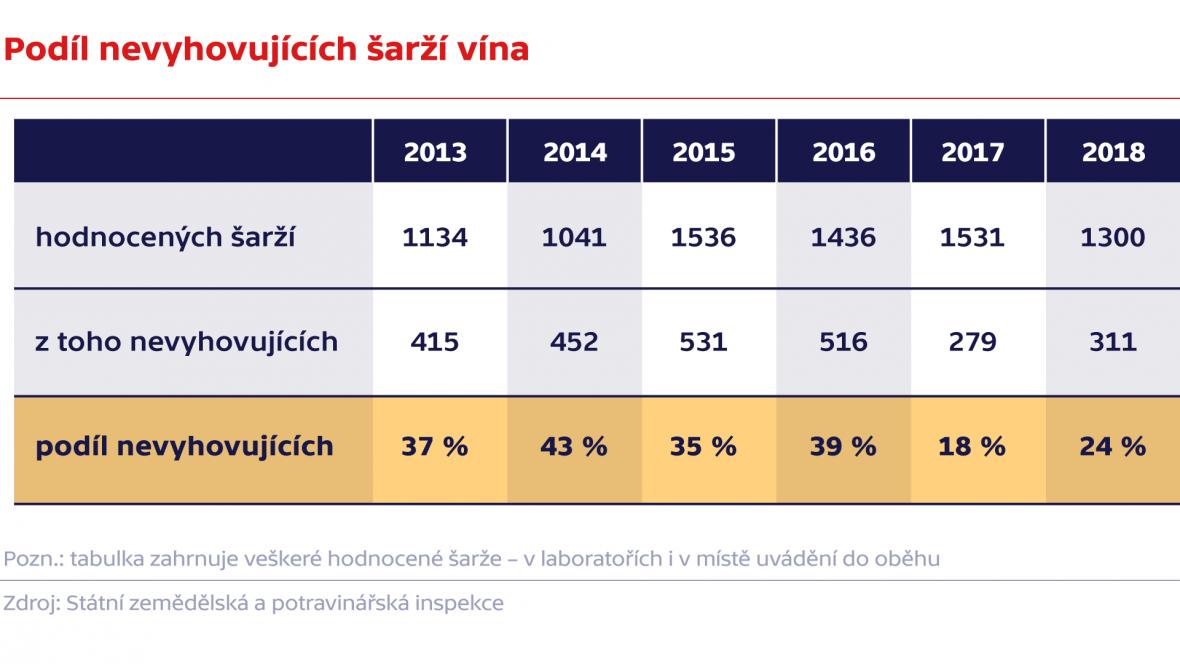 Podíl nevyhovujících šarží vína