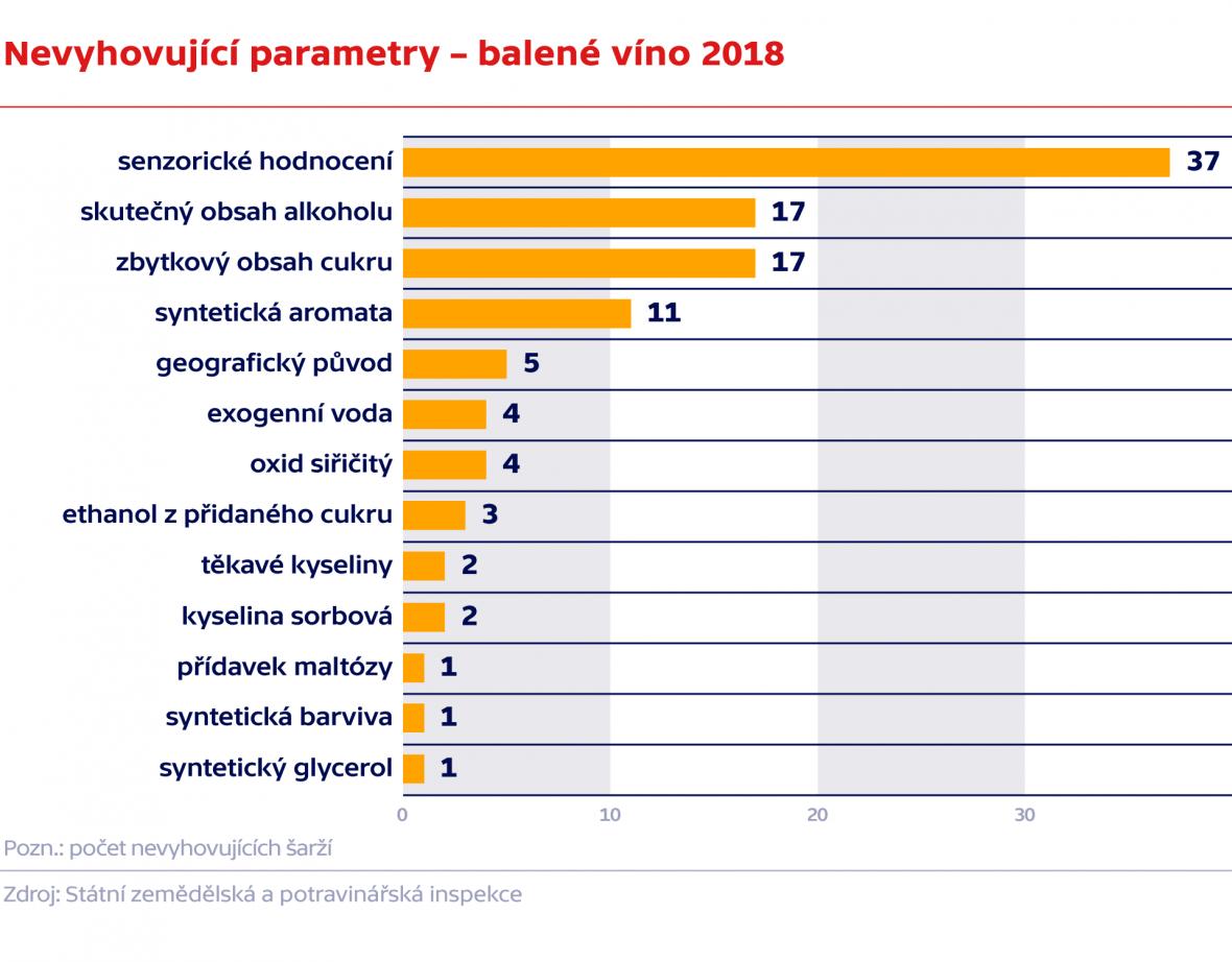 Nevyhovující parametry – balené víno 2018