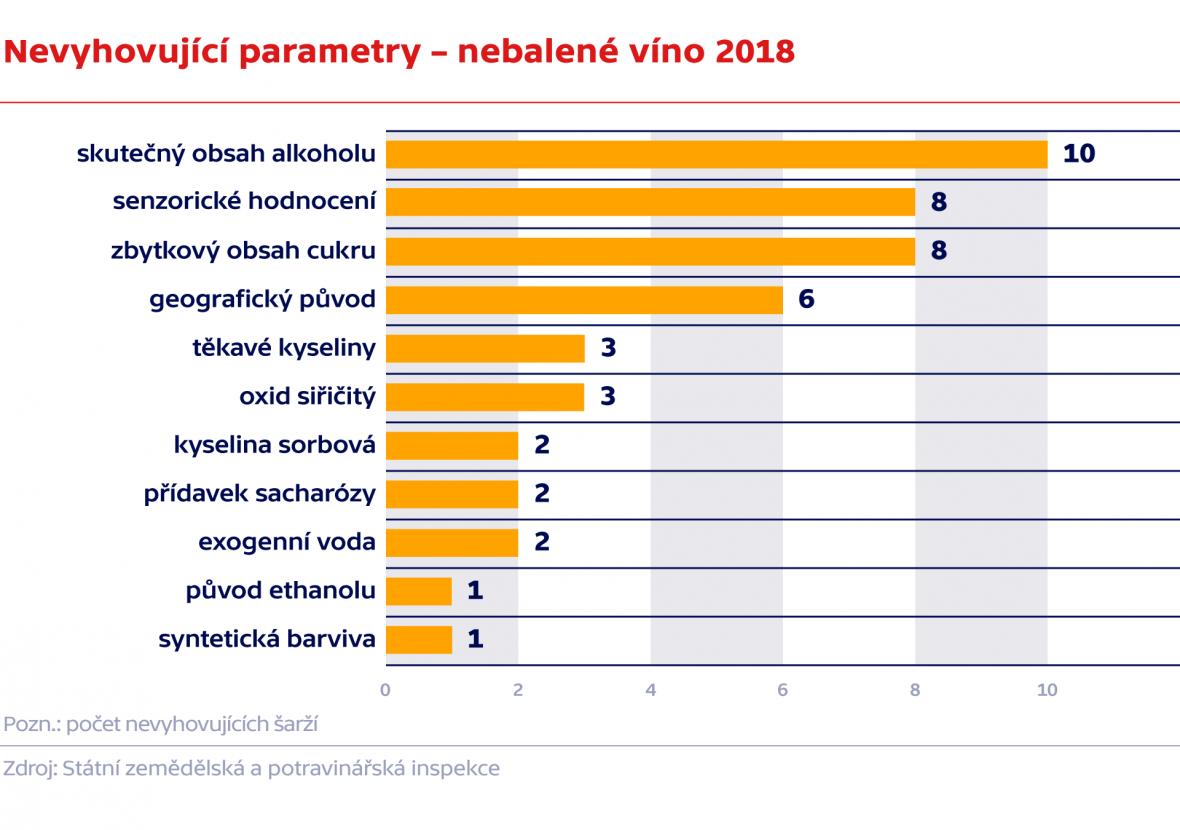 Nevyhovující parametry – nebalené víno 2018
