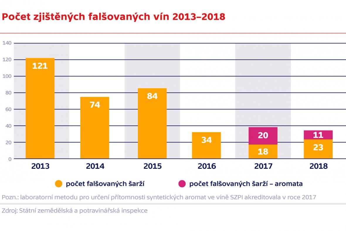 Počet zjištěných falšovaných vín 2013–2018