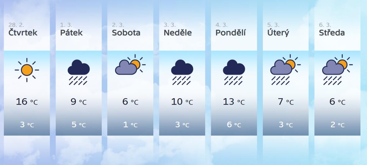 Předpověď počasí na týden